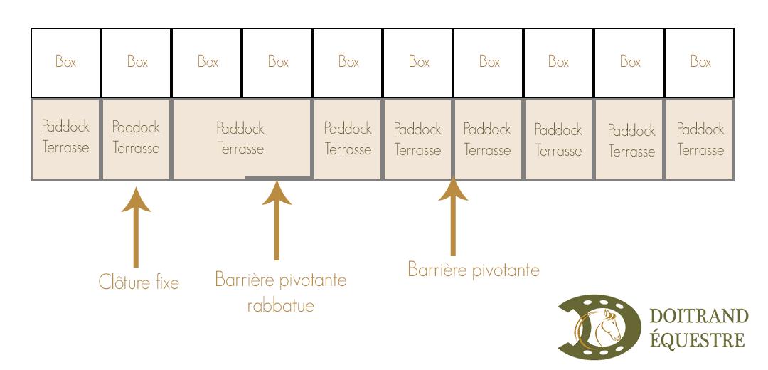 Dessin d'aménagement de paddocks-terrasses avec écurie
